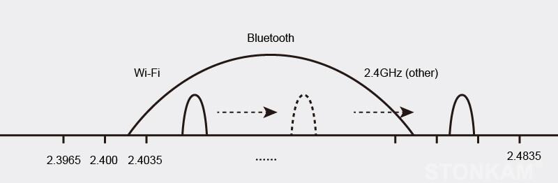 7 寸四分割数字无线显示器系统 - 抗干扰能力强