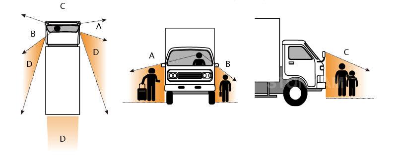 HD Sistema de 360 grado de visión para retroceso de camiones - Zonas ciegas de vehículo